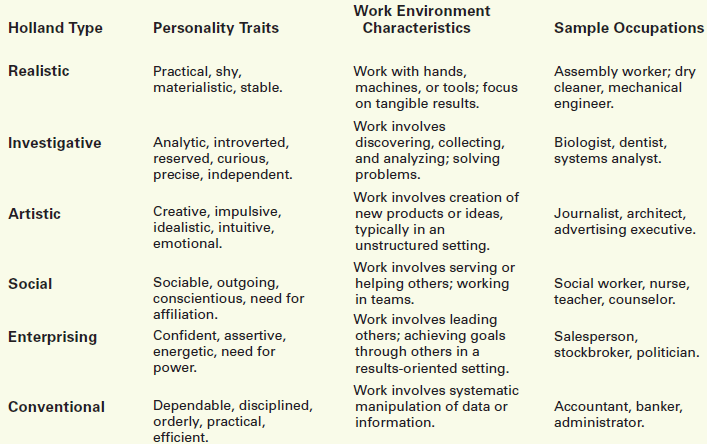 Holland's Six Types of Personalities and Work Environments