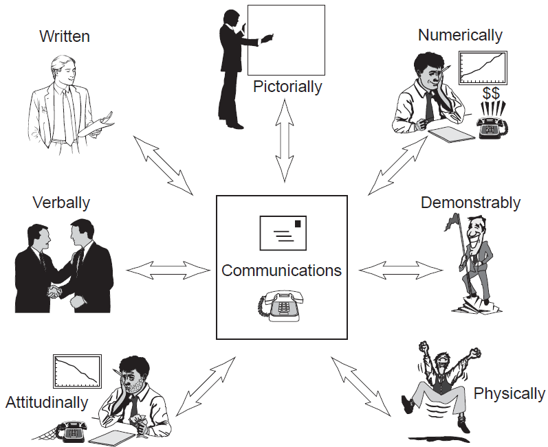 The Role And Purpose Of Communications - Communication In The ...