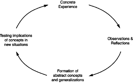 Kolbsuggests that there are four steps in the experiential learning cycle