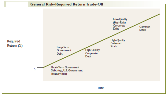 General Risk–Required Return Trade-Off