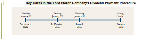 Key Dates in the Ford Motor Company's Dividend Payment