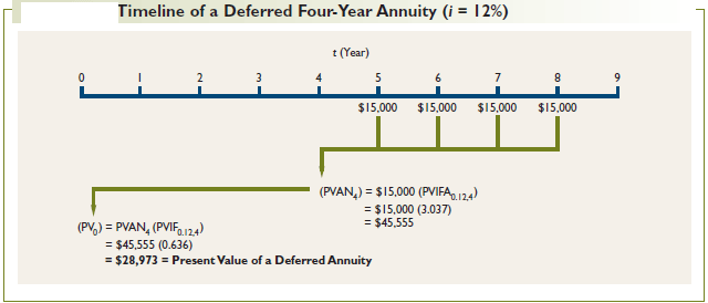 Timeline-of-a-Deferred-Four-Year-Annuity-(i-=-12%25)