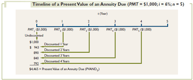 Timeline of the Future Value of an Annuity Due