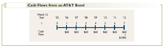 Cash Flows from an AT&T Bond