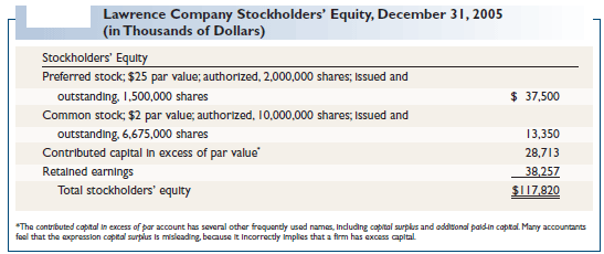 Lawrence Company Stockholders' Equity, December 31, 2005