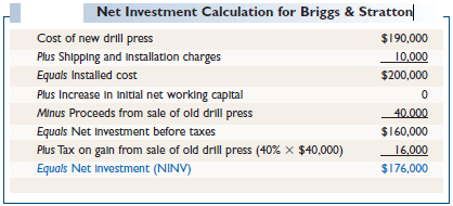 Net Investment Calculation for Briggs & Stratton