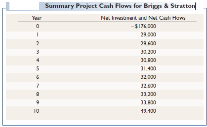 summary project cash flows for briggs stratton