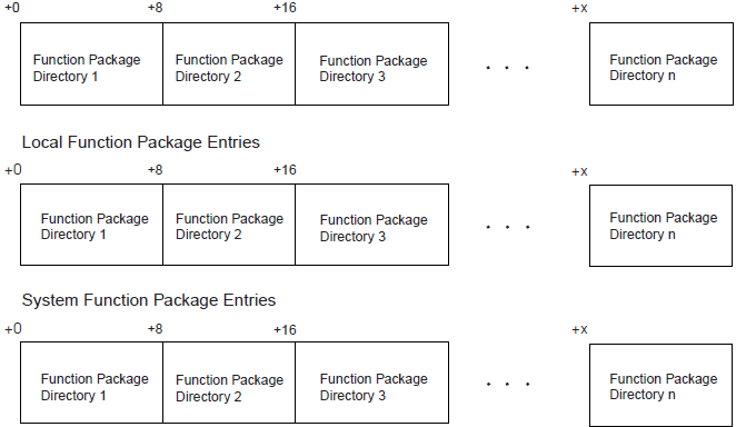 Function Package Table Entries – Function Package Directories