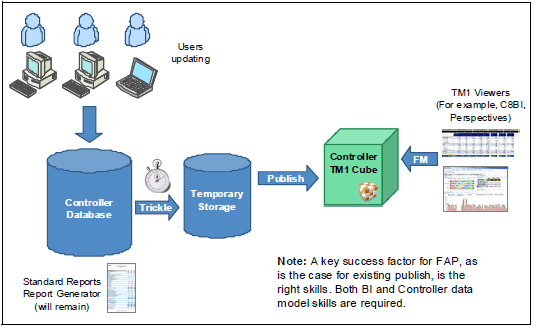 Integrating IBM Cognos Controller With IBM Cognos BI What Is - Cognos architecture diagram
