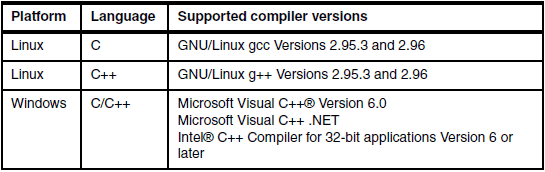 Supported C/C++ Compiler versions