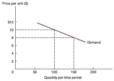 Firm's Demand Curve Under Monopoly