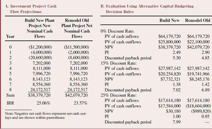 "Comparison-of-the-""Build-New-Plant""-Versus-""Remodel-Old-Plant""-Investment-Project-Example-Using"