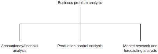 business problem analysis function