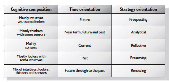 The senior management's cognitive composition and its likely relationship to business strategy