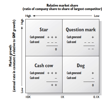 The Boston Consultancy Group's growth share matrix (BCG)