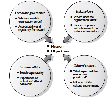 Influences on an organization's mission and objectives