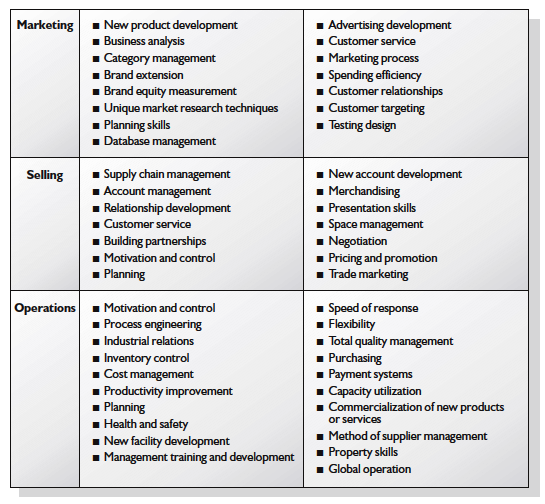 advantages of shell directional policy matrix Top analysis techniques your competitive intelligence or strategic planning team should master latest thoughts thoughts archive  the directional policy matrix allows you to pick growth.
