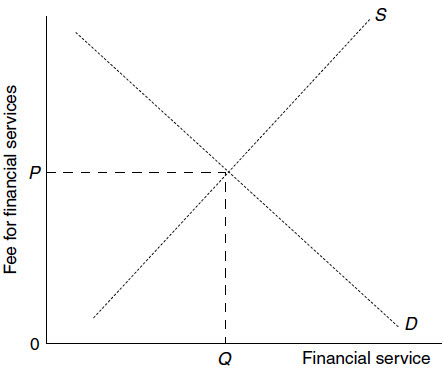 The Banking Firm – Fee Based Financial Products.