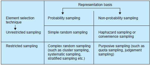 sampling types in research methodology