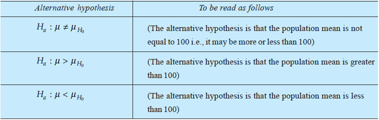 Significance of hypothesis in research