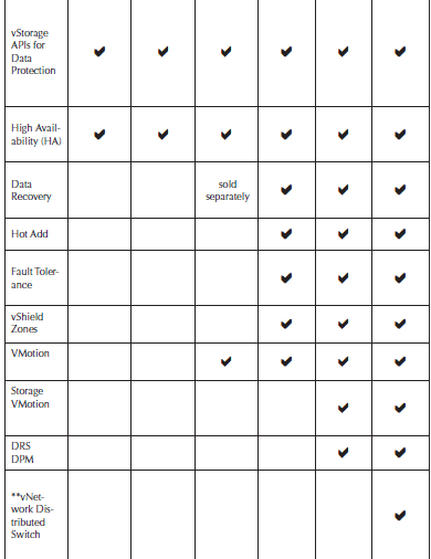 Comparison of VMware offerings. © VMware, Reproduced by Permission