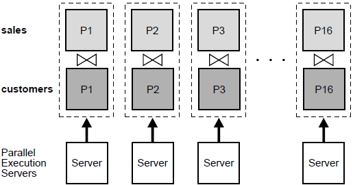 Parallel Execution of a Full Partition-wise Join