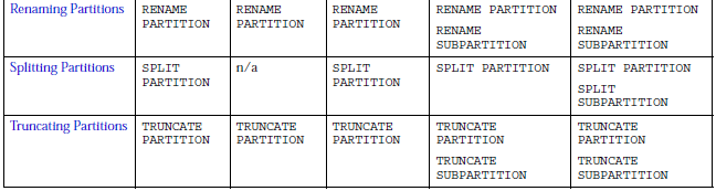 ALTER TABLE Maintenance Operations for Table Partitions