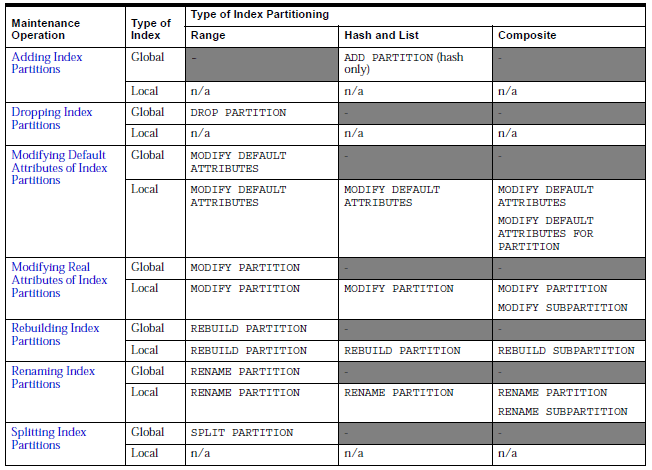 ALTER INDEX Maintenance Operations for Index Partitions