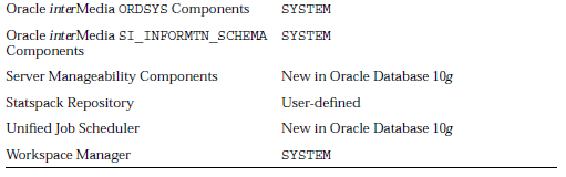 Database Components and the SYSAUX Tablespace