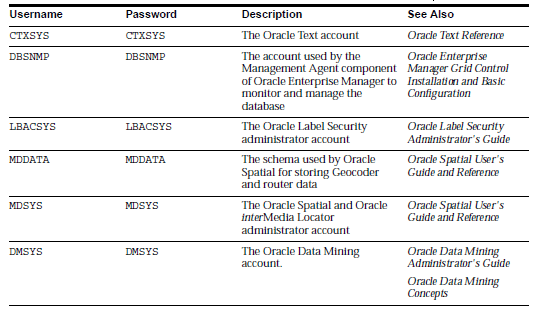 Administrative User Accounts Provided by Oracle Database