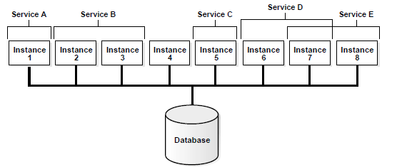 Service Affinity and the Scheduler
