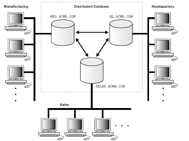 Homogenous Distributed Database Systems