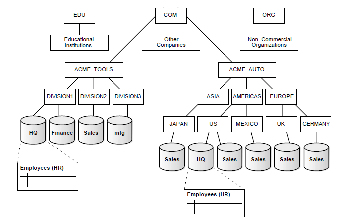 Hierarchial arrangement of Network Databases
