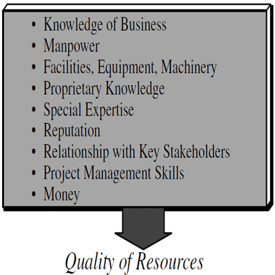 Characteristics of the resources needed to achieve a project's benefits: