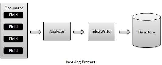 indexing_process