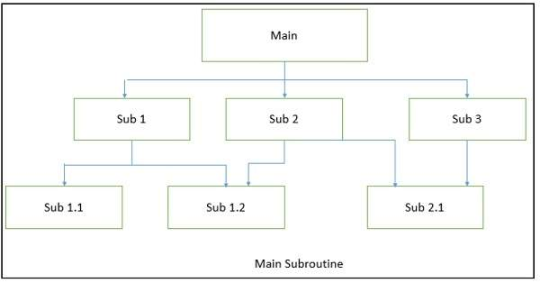Hierarchical Architecture in Software Architecture and ...