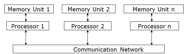 Message Passing Model
