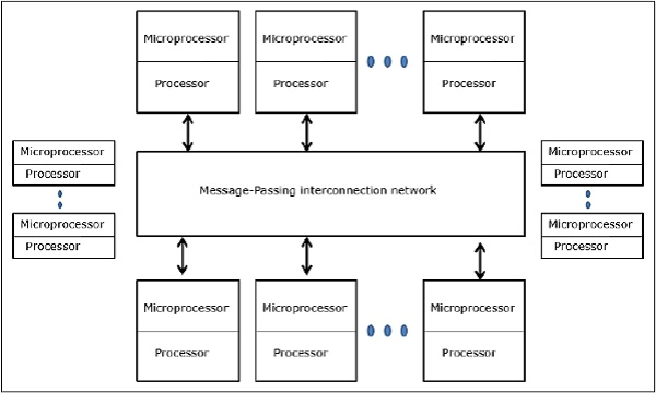 Message passing Multiprocessor
