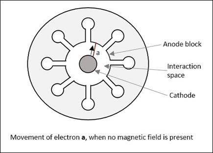 movement_of_electron_a