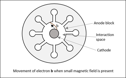 movement_of_electron_b