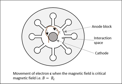 movement_of_electron_c