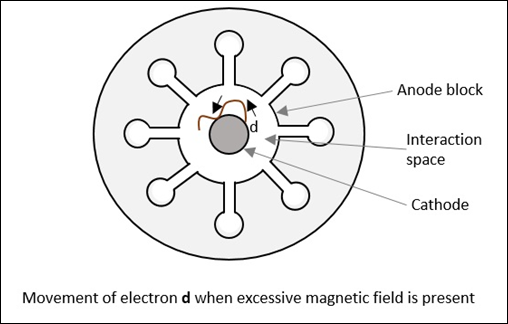 movement_of_electron_d
