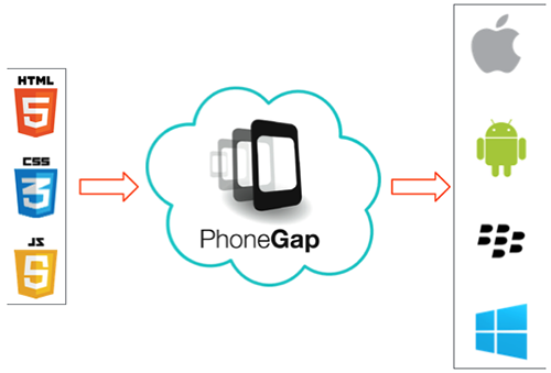 Phonegap Overview In Phonegap Tutorial 23 February 2020