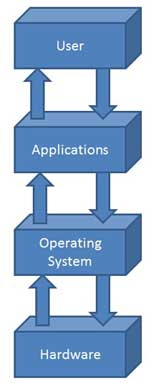 operating system(1)