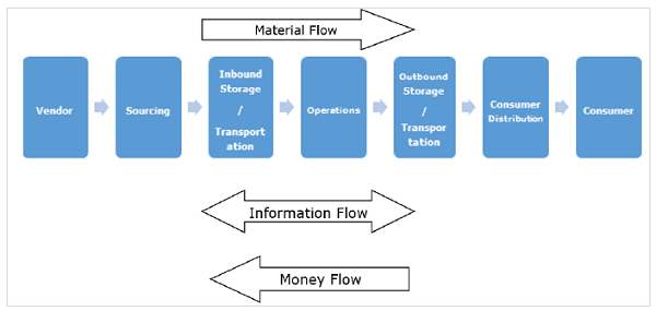 process_flow_types