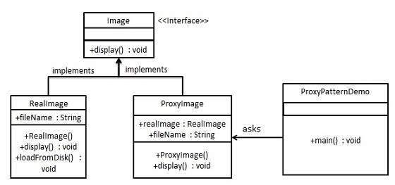 proxy_pattern_uml_diagram