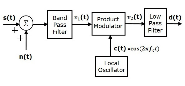 SNR Calculations in DSBSC System