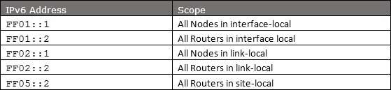 Reserved Multicast Route Nodes Address