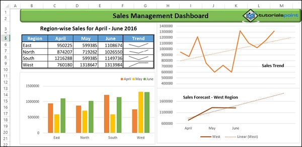 excel dashboards examples in excel dashboards tutorial 08