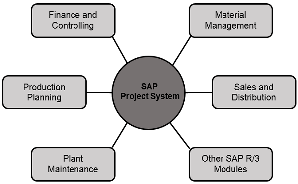Sap Ps Integration With Erp Modules In Sap Ps Tutorial 30